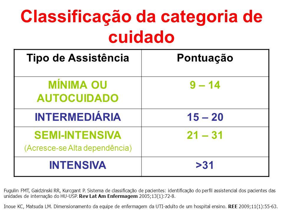 Classificação da categoria de cuidado Tipo de AssistênciaPontuação MÍNIMA OU AUTOCUIDADO 9 – 14 INTERMEDIÁRIA15 – 20 SEMI-INTENSIVA (Acresce-se Alta d
