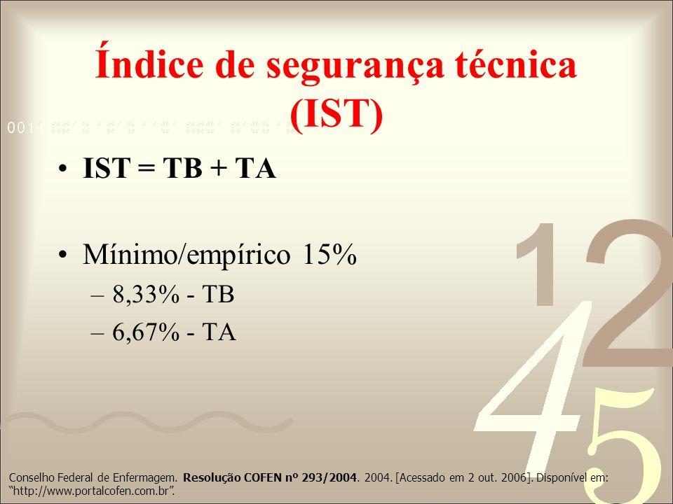 Índice de segurança técnica (IST) IST = TB + TA Mínimo/empírico 15% –8,33% - TB –6,67% - TA Conselho Federal de Enfermagem. Resolução COFEN nº 293/200