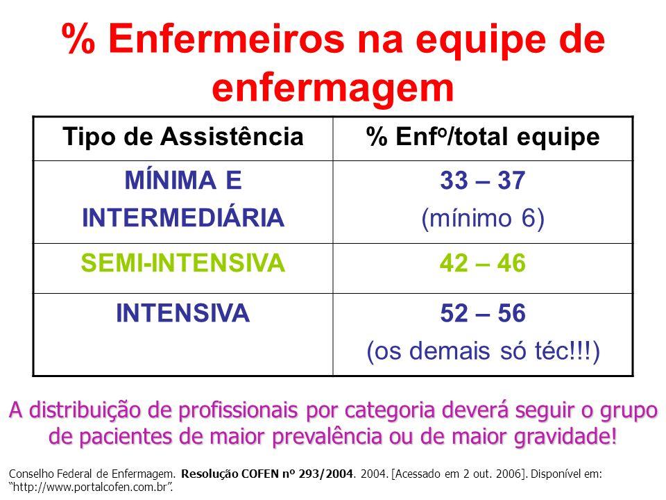 % Enfermeiros na equipe de enfermagem Tipo de Assistência% Enf o /total equipe MÍNIMA E INTERMEDIÁRIA 33 – 37 (mínimo 6) SEMI-INTENSIVA42 – 46 INTENSI