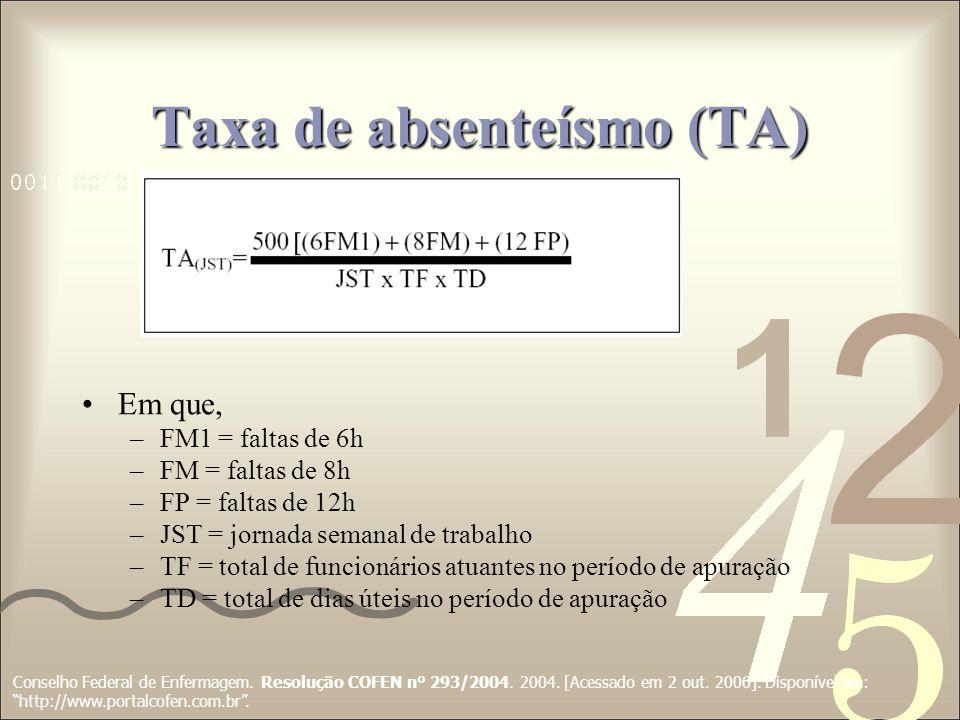 Taxa de absenteísmo (TA) Em que, –FM1 = faltas de 6h –FM = faltas de 8h –FP = faltas de 12h –JST = jornada semanal de trabalho –TF = total de funcioná