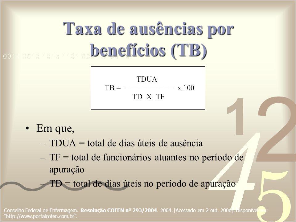 Taxa de ausências por benefícios (TB) Conselho Federal de Enfermagem. Resolução COFEN nº 293/2004. 2004. [Acessado em 2 out. 2006]. Disponível em: htt