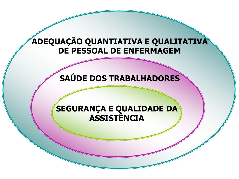 SEGURANÇA E QUALIDADE DA ASSISTÊNCIA SAÚDE DOS TRABALHADORES ADEQUAÇÃO QUANTIATIVA E QUALITATIVA DE PESSOAL DE ENFERMAGEM