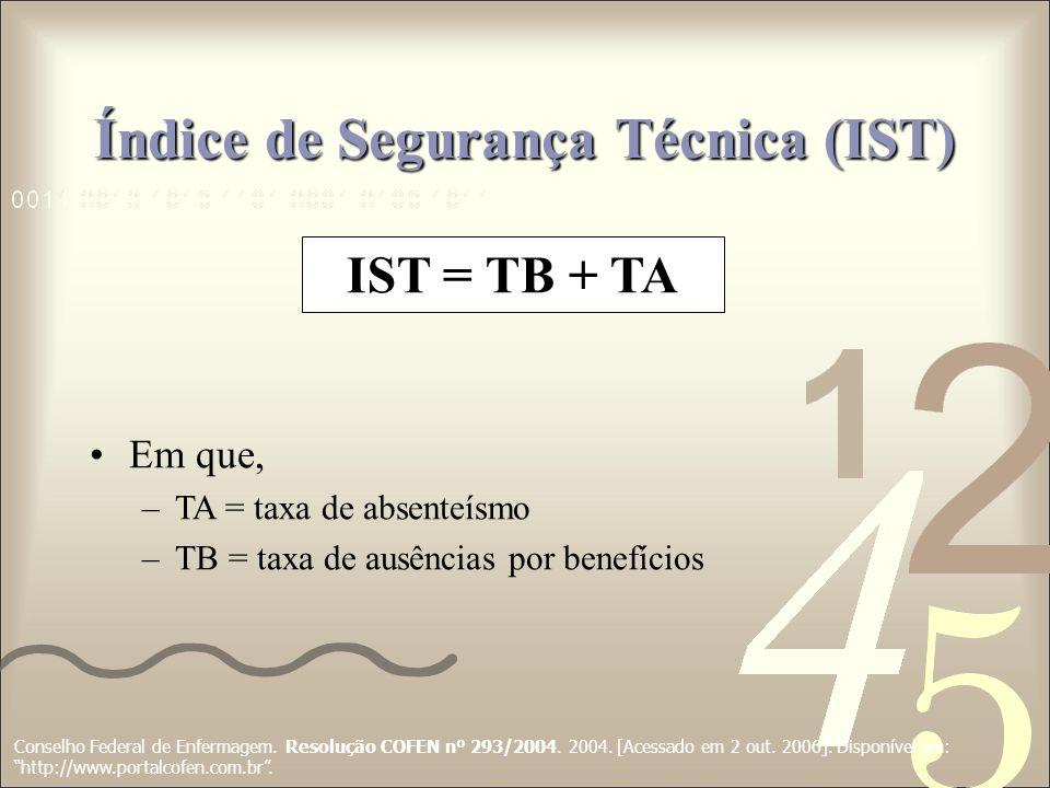Índice de Segurança Técnica (IST) IST = TB + TA Em que, –TA = taxa de absenteísmo –TB = taxa de ausências por benefícios Conselho Federal de Enfermage