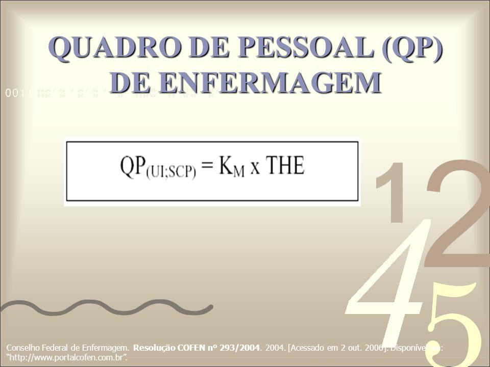 QUADRO DE PESSOAL (QP) DE ENFERMAGEM Conselho Federal de Enfermagem. Resolução COFEN nº 293/2004. 2004. [Acessado em 2 out. 2006]. Disponível em: http