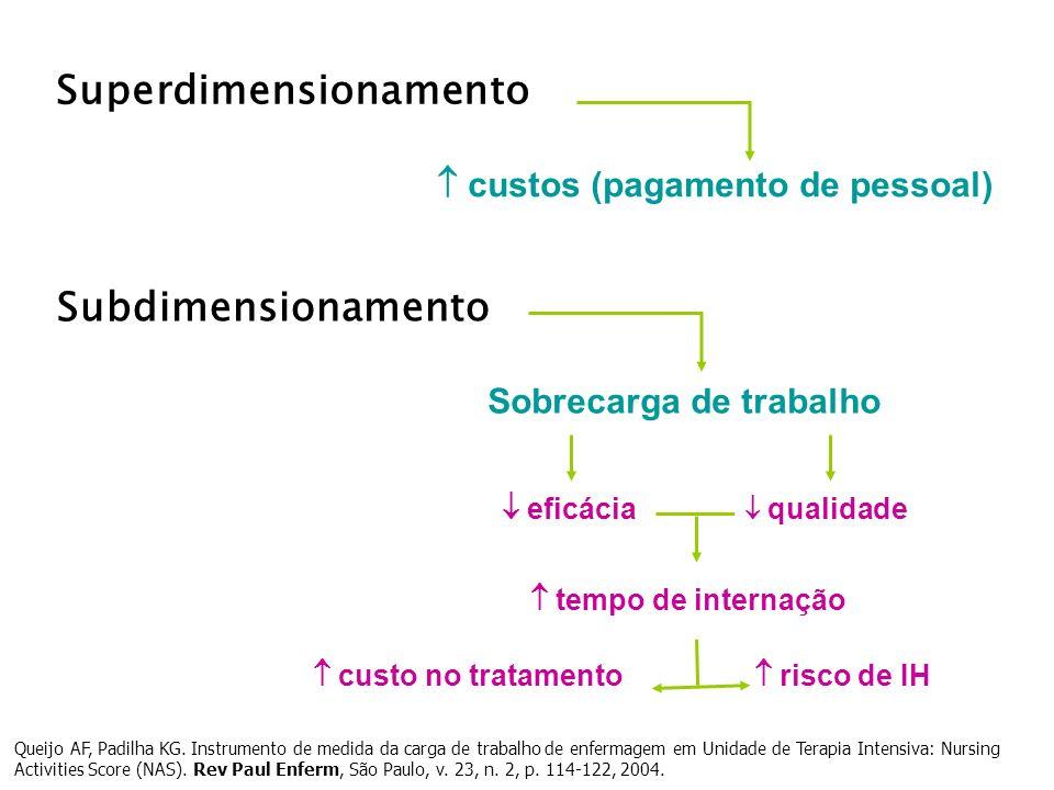 Superdimensionamento Subdimensionamento custos (pagamento de pessoal) custo no tratamento eficácia qualidade tempo de internação Sobrecarga de trabalh