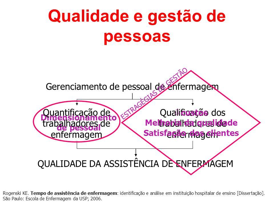 Qualidade e gestão de pessoas Gerenciamento de pessoal de enfermagem Qualificação dos trabalhadores de enfermagem QUALIDADE DA ASSISTÊNCIA DE ENFERMAG