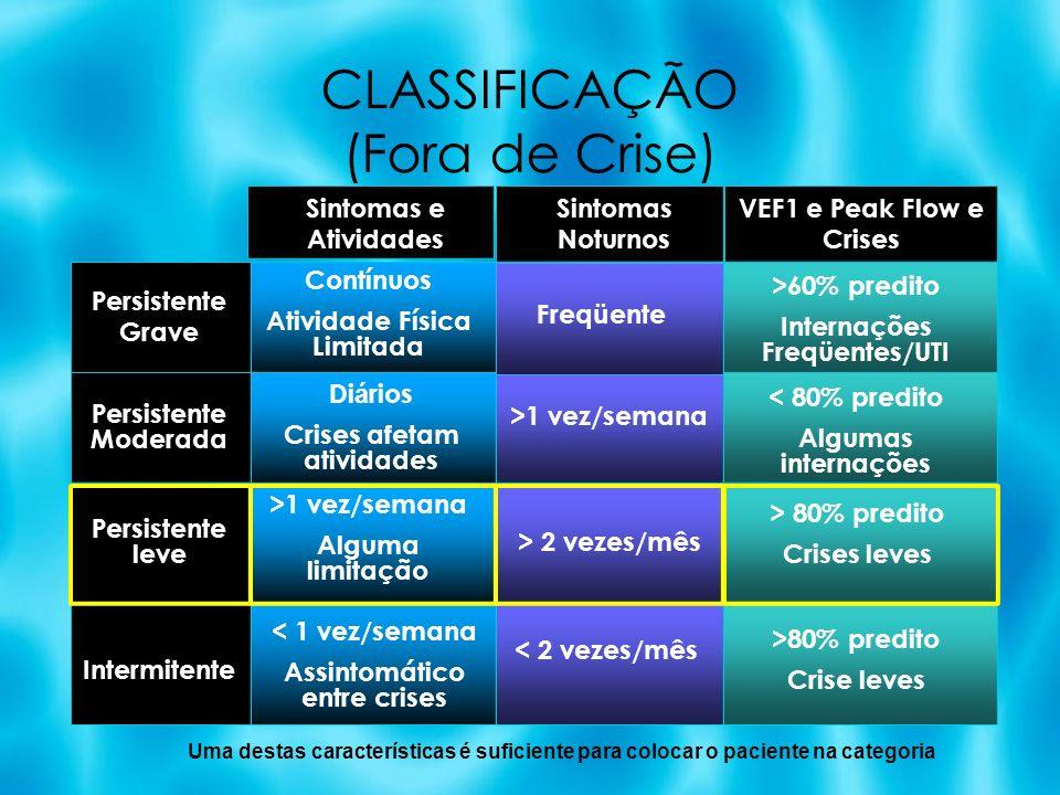 CLASSIFICAÇÃO (Fora de Crise) 60 - 80% predicted Variability > 30% Persistente Grave Persistente Moderada Persistente leve Intermitente Contínuos Ativ