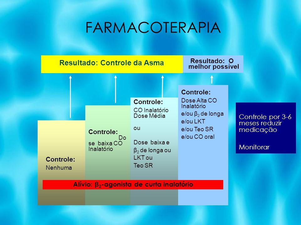 FARMACOTERAPIA Alívio: β 2 -agonista de curta inalatório Controle: Do se baixa CO Inalatório Controle: CO Inalatório Dose Média ou Dose baixa e β 2 de