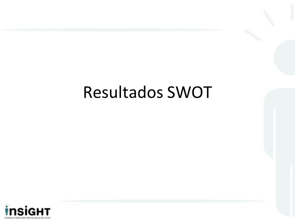 Resultados SWOT