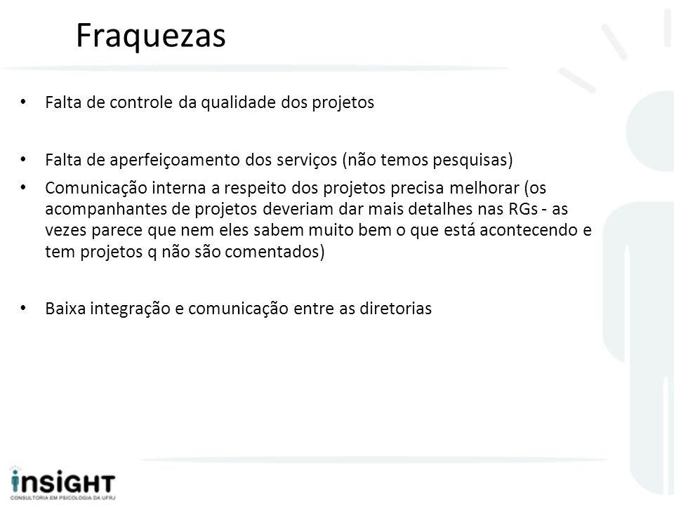 Fraquezas Falta de controle da qualidade dos projetos Falta de aperfeiçoamento dos serviços (não temos pesquisas) Comunicação interna a respeito dos p