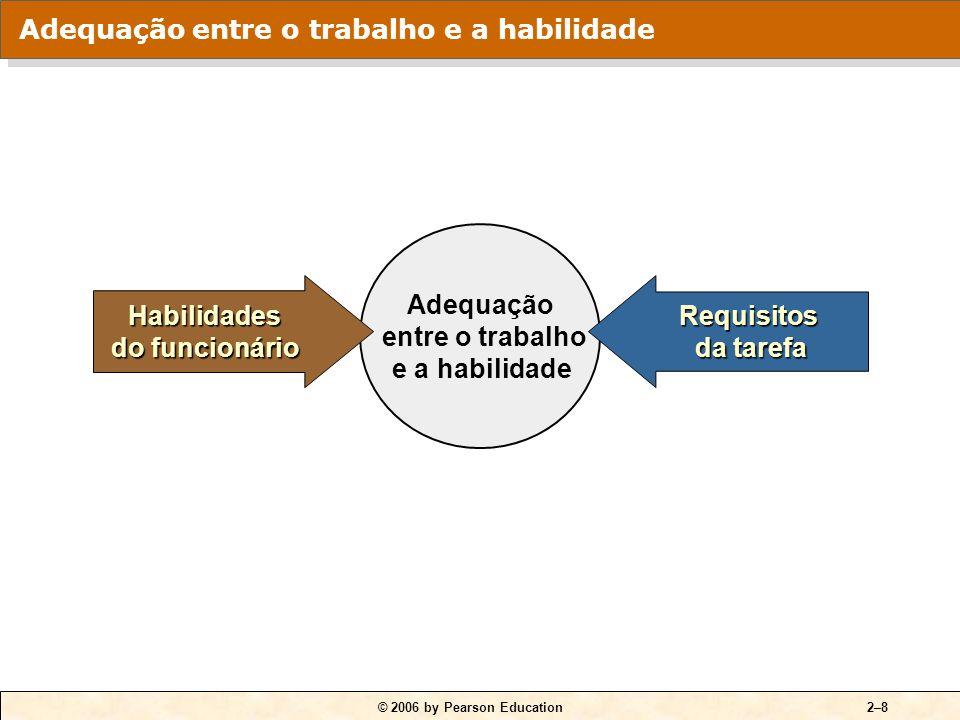© 2006 by Pearson Education2–7 Outros fatores 7. Coordenação motora 8. Equilíbrio 9. Resistência Outros fatores 7. Coordenação motora 8. Equilíbrio 9.
