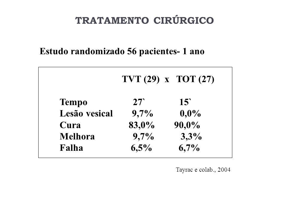 TRATAMENTO CIRÚRGICO Estudo randomizado 56 pacientes- 1 ano TVT (29) x TOT (27) Tempo 27` 15` Lesão vesical 9,7% 0,0% Cura 83,0% 90,0% Melhora 9,7% 3,