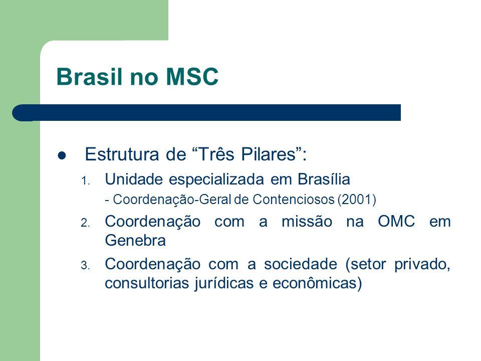 Brasil no MSC Estrutura de Três Pilares: 1. Unidade especializada em Brasília - Coordenação-Geral de Contenciosos (2001) 2. Coordenação com a missão n