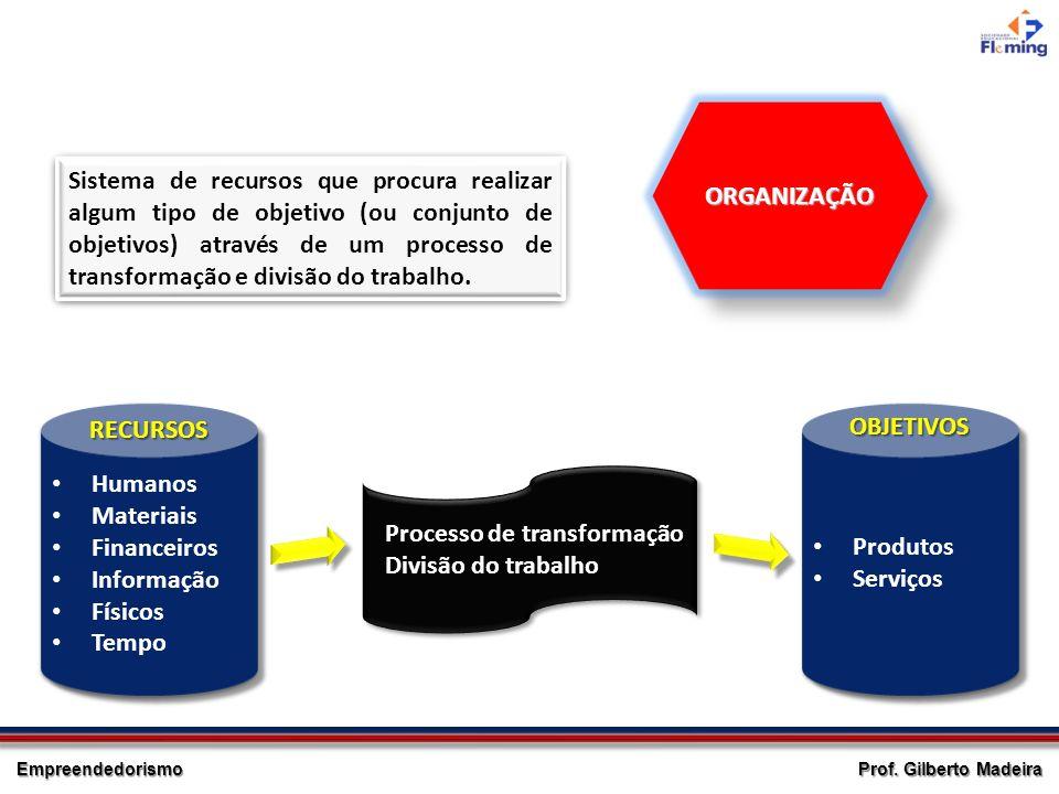 Empreendedorismo Processo de transformação Divisão do trabalho Processo de transformação Divisão do trabalho ORGANIZAÇÃOORGANIZAÇÃO Sistema de recurso