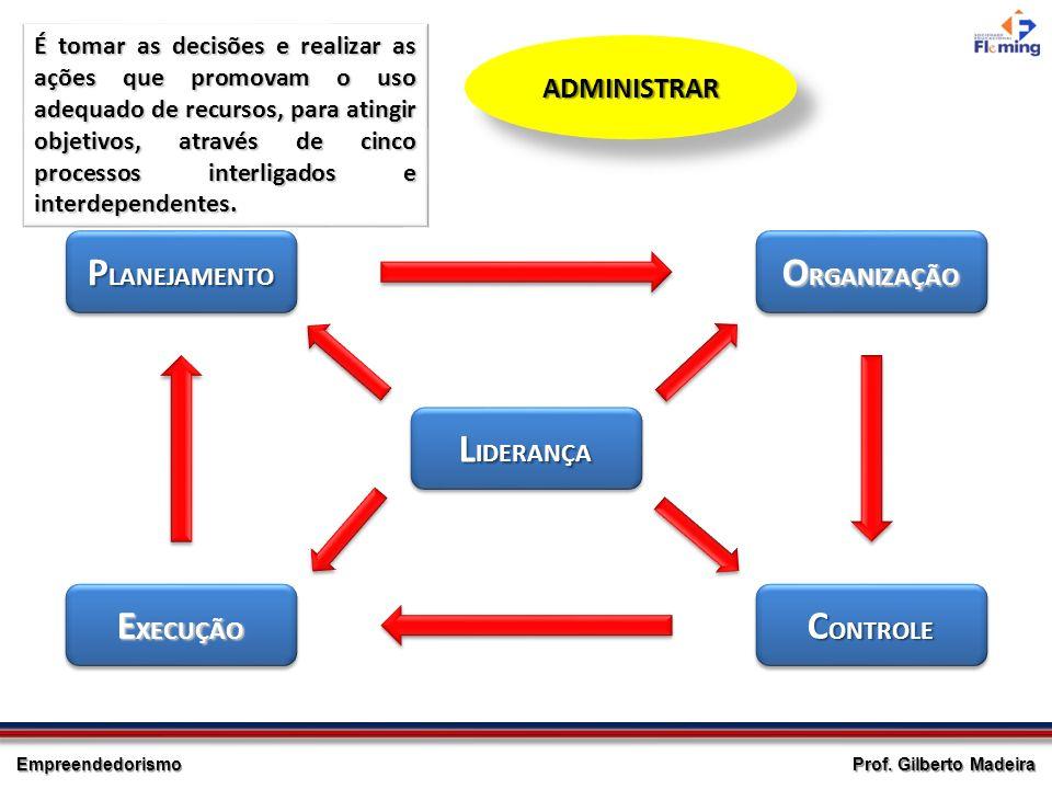 Empreendedorismo Prof. Gilberto Madeira ADMINISTRARADMINISTRAR É tomar as decisões e realizar as ações que promovam o uso adequado de recursos, para a