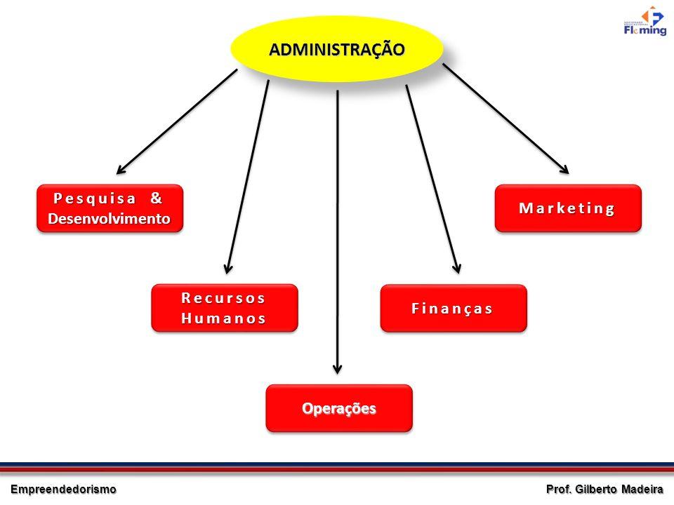 Empreendedorismo Prof. Gilberto Madeira ADMINISTRAÇÃOADMINISTRAÇÃO Pesquisa & Desenvolvimento Recursos Humanos OperaçõesOperações FinançasFinanças Mar