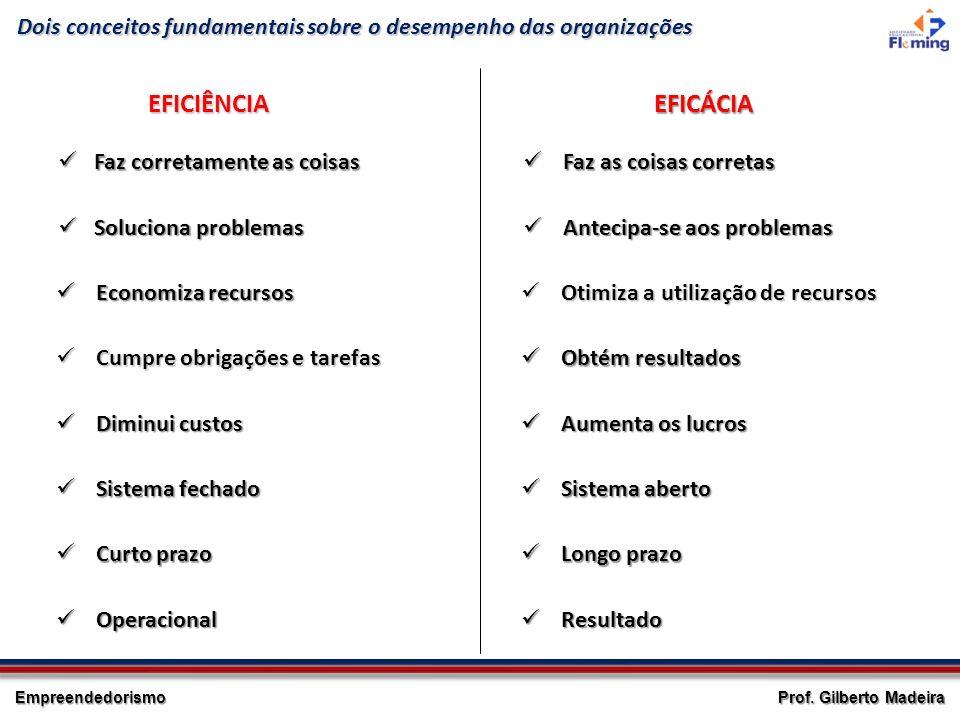 Empreendedorismo Prof. Gilberto Madeira Dois conceitos fundamentais sobre o desempenho das organizações EFICIÊNCIA Faz corretamente as coisas Faz corr