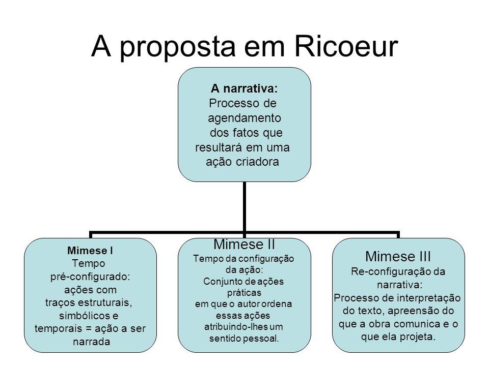 A proposta em Ricoeur A narrativa: Processo de agendamento dos fatos que resultará em uma ação criadora Mimese I Tempo pré-configurado: ações com traç