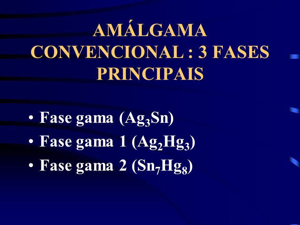 AMÁLGAMA CONVENCIONAL : 3 FASES PRINCIPAIS Fase gama (Ag 3 Sn) Fase gama 1 (Ag 2 Hg 3 ) Fase gama 2 (Sn 7 Hg 8 )