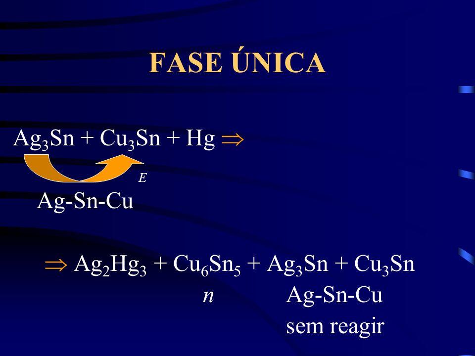 FASE ÚNICA Ag 3 Sn + Cu 3 Sn + Hg Ag-Sn-Cu Ag 2 Hg 3 + Cu 6 Sn 5 + Ag 3 Sn + Cu 3 Sn n Ag-Sn-Cu sem reagir E