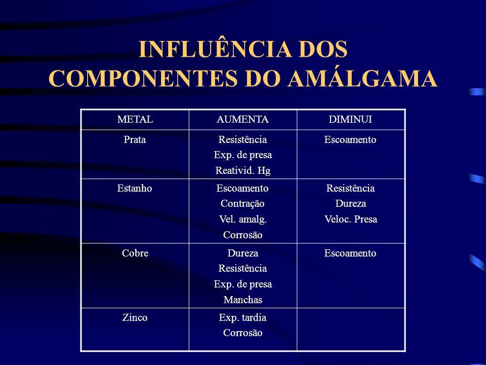 INFLUÊNCIA DOS COMPONENTES DO AMÁLGAMA METALAUMENTADIMINUI PrataResistência Exp.