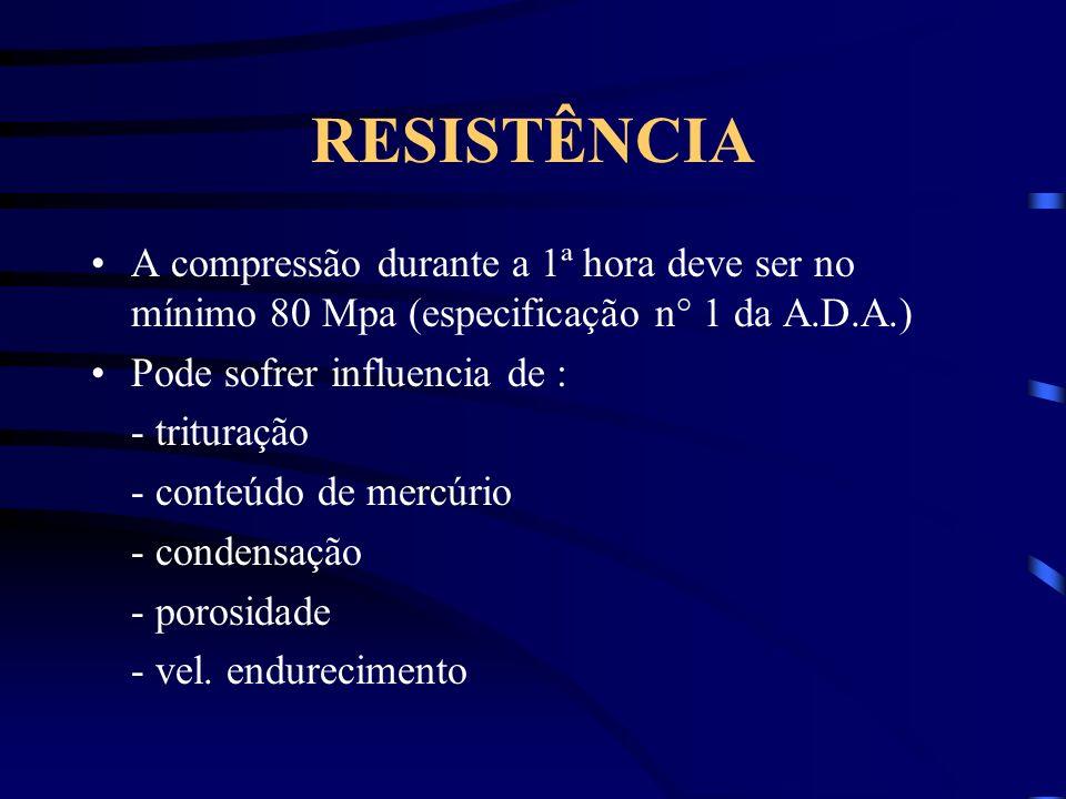 RESISTÊNCIA A compressão durante a 1ª hora deve ser no mínimo 80 Mpa (especificação n° 1 da A.D.A.) Pode sofrer influencia de : - trituração - conteúdo de mercúrio - condensação - porosidade - vel.