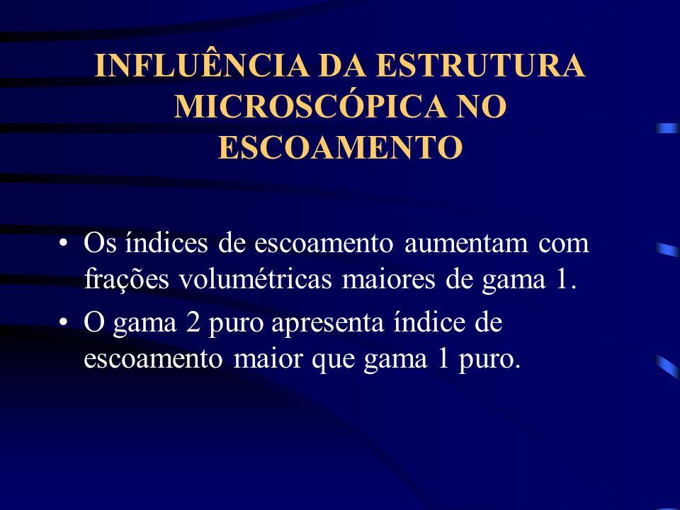 INFLUÊNCIA DA ESTRUTURA MICROSCÓPICA NO ESCOAMENTO Os índices de escoamento aumentam com frações volumétricas maiores de gama 1. O gama 2 puro apresen