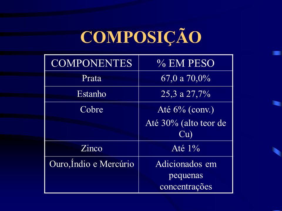 COMPOSIÇÃO COMPONENTES% EM PESO Prata67,0 a 70,0% Estanho25,3 a 27,7% CobreAté 6% (conv.) Até 30% (alto teor de Cu) ZincoAté 1% Ouro,Índio e MercúrioAdicionados em pequenas concentrações