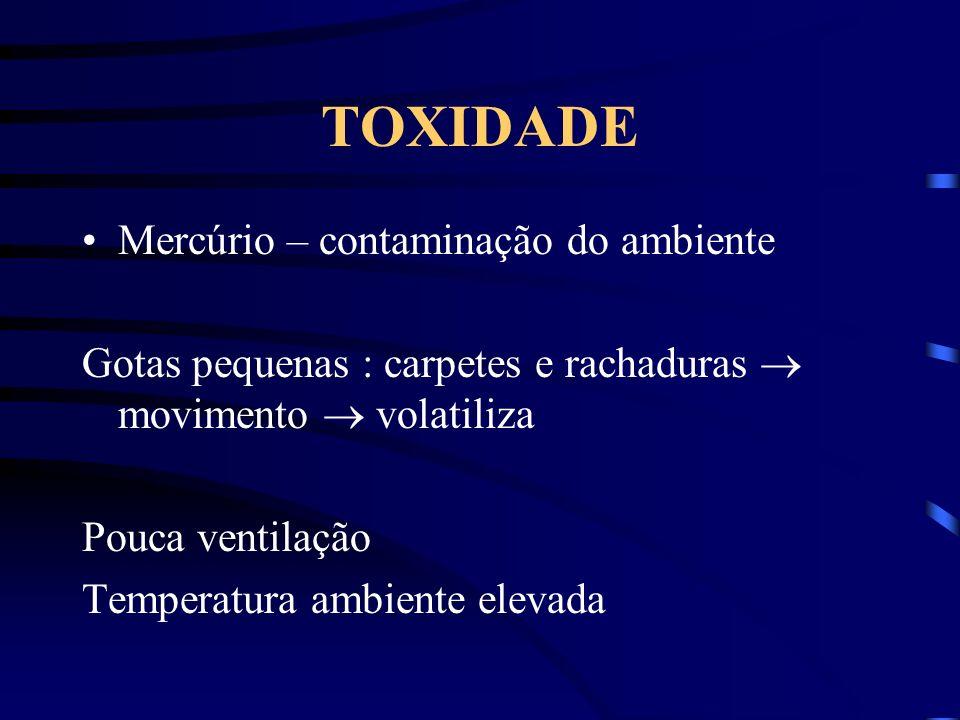 TOXIDADE Mercúrio – contaminação do ambiente Gotas pequenas : carpetes e rachaduras movimento volatiliza Pouca ventilação Temperatura ambiente elevada