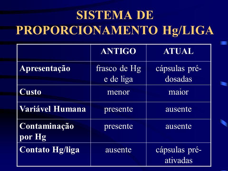 SISTEMA DE PROPORCIONAMENTO Hg/LIGA ANTIGOATUAL Apresentaçãofrasco de Hg e de liga cápsulas pré- dosadas Customenormaior Variável Humanapresenteausente Contaminação por Hg presenteausente Contato Hg/ligaausentecápsulas pré- ativadas