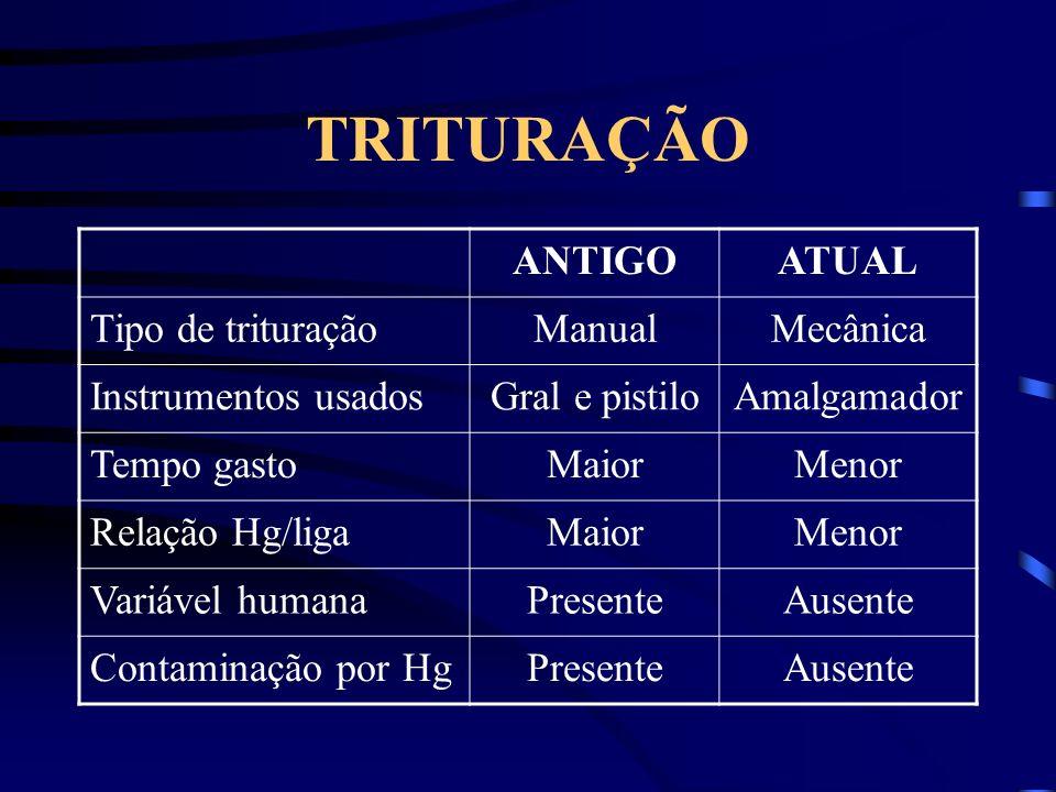 TRITURAÇÃO ANTIGOATUAL Tipo de trituraçãoManualMecânica Instrumentos usadosGral e pistiloAmalgamador Tempo gastoMaiorMenor Relação Hg/ligaMaiorMenor Variável humanaPresenteAusente Contaminação por HgPresenteAusente