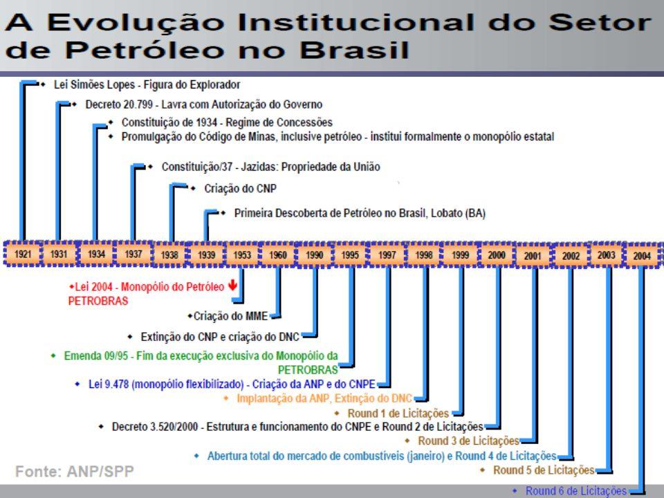 15 FUP – Federação Única dos Petroleiros Principais Questões da Evolução Institucional Lei 2004/53 - Inicio dos anos 50 país adota uma legislação moderna, imputando ao Estado o monopólio da exploração, desenvolvimento, produção e refino de petróleo em todo o território Nacional, por meio de uma empresa Estatal – Petróleo do Brasil – Petrobrás.