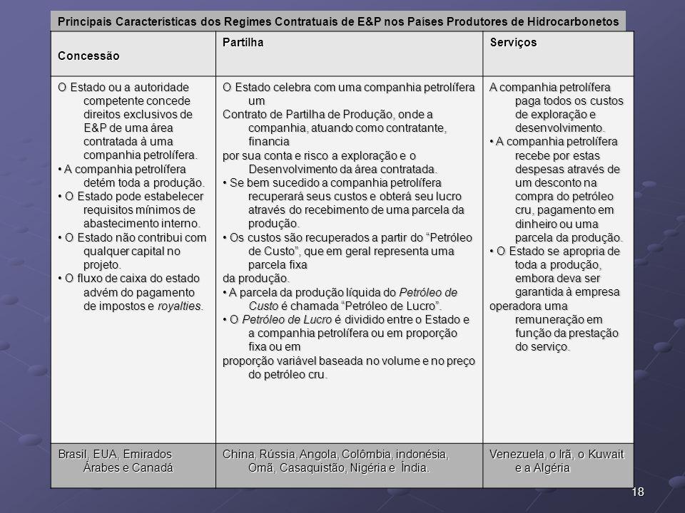 18 Principais Características dos Regimes Contratuais de E&P nos Países Produtores de Hidrocarbonetos ConcessãoPartilhaServiços O Estado ou a autorida
