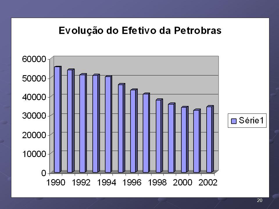 21 FUP – Federação Única dos Petroleiros A reconstrução da Petrobras pós 2003 Recomposição do efetivo Recomposição do efetivo Fim da estratégia de privatização do refino Fim da estratégia de privatização do refino Início do período das grandes descobertas: Início do período das grandes descobertas: Distribuição das sondas de exploração em outras bacias: ES ES Santos Santos Sergipe/Alagoas Sergipe/Alagoas Retomada dos investimentos em exploração – somente no primeiro posso do pré-sal foram investidos US$ 260 milhões.