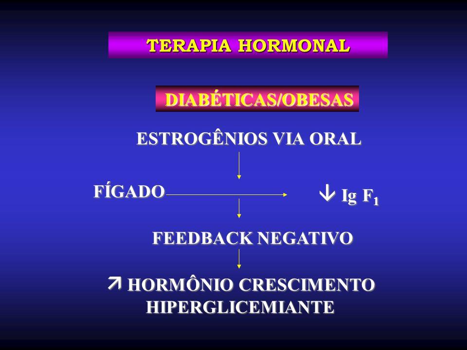 DIABÉTICAS/OBESAS DIABÉTICAS/OBESAS ESTROGÊNIOS VIA ORAL FÍGADO FÍGADO Ig F 1 Ig F 1 FEEDBACK NEGATIVO FEEDBACK NEGATIVO HORMÔNIO CRESCIMENTO HORMÔNIO CRESCIMENTOHIPERGLICEMIANTE TERAPIA HORMONAL