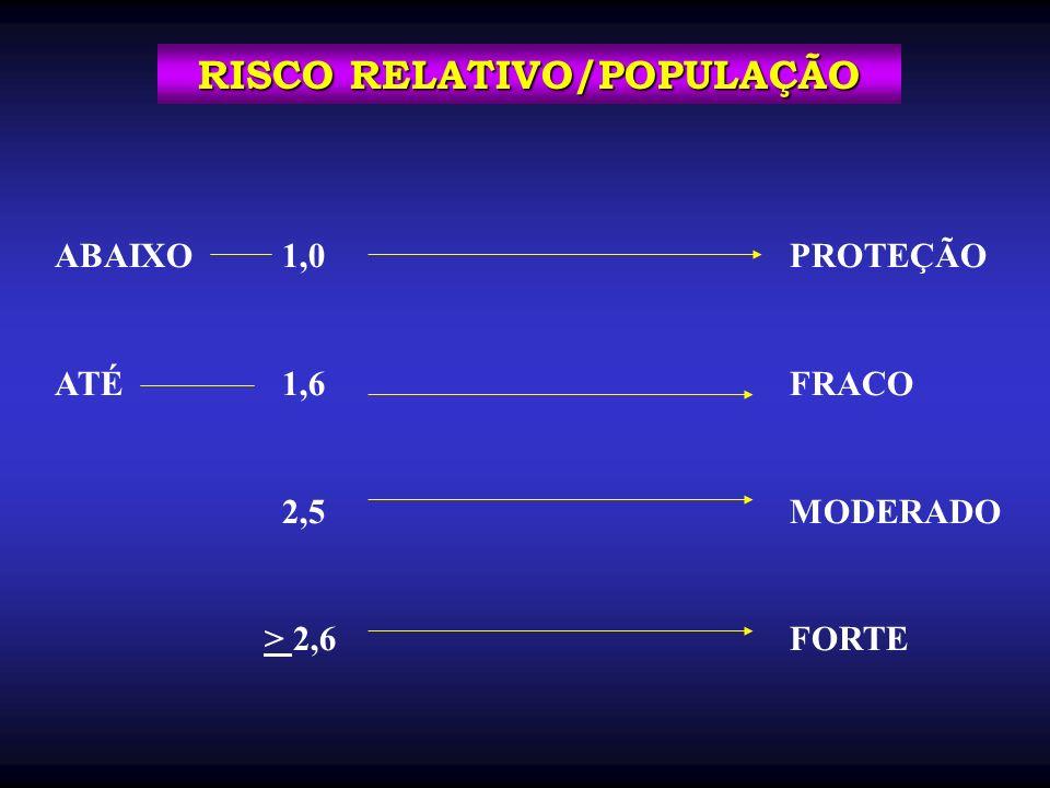 RISCO RELATIVO/POPULAÇÃO ABAIXO 1,0PROTEÇÃO ATÉ 1,6FRACO 2,5MODERADO > 2,6FORTE