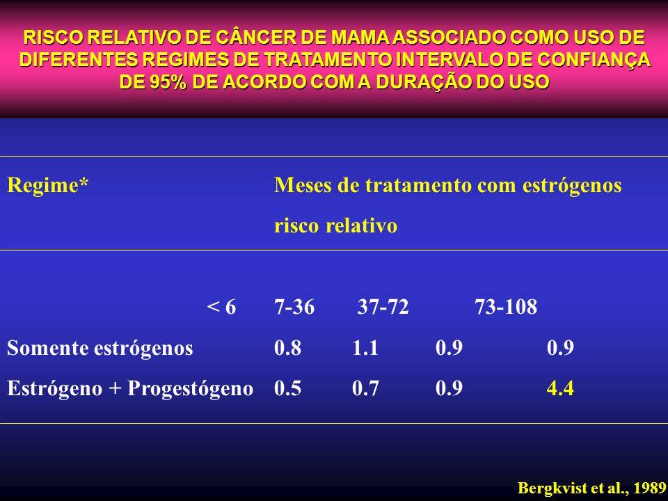 RISCO RELATIVO DE CÂNCER DE MAMA ASSOCIADO COMO USO DE DIFERENTES REGIMES DE TRATAMENTO INTERVALO DE CONFIANÇA DE 95% DE ACORDO COM A DURAÇÃO DO USO B
