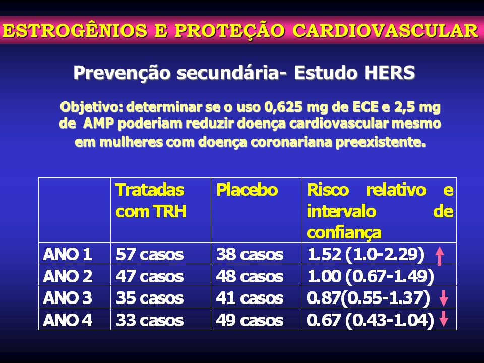 Prevenção secundária- Estudo HERS Objetivo: determinar se o uso 0,625 mg de ECE e 2,5 mg de AMP poderiam reduzir doença cardiovascular mesmo em mulher