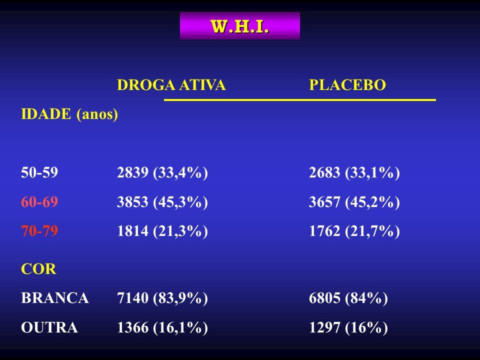 DROGA ATIVAPLACEBO IDADE (anos) 50-59 2839 (33,4%)2683 (33,1%) 60-69 3853 (45,3%)3657 (45,2%) 70-791814 (21,3%)1762 (21,7%) COR BRANCA7140 (83,9%)6805