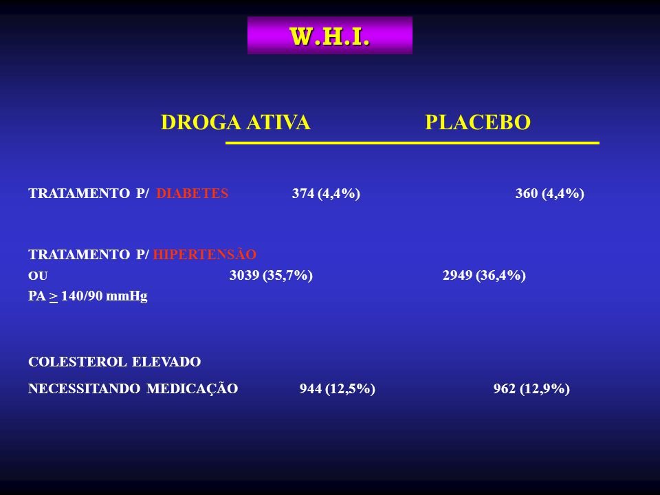 DROGA ATIVAPLACEBO TRATAMENTO P/ DIABETES374 (4,4%) 360 (4,4%) TRATAMENTO P/ HIPERTENSÃO OU 3039 (35,7%) 2949 (36,4%) PA > 140/90 mmHg COLESTEROL ELEV