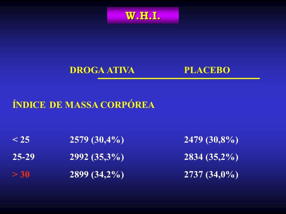 DROGA ATIVAPLACEBO ÍNDICE DE MASSA CORPÓREA < 252579 (30,4%)2479 (30,8%) 25-292992 (35,3%)2834 (35,2%) > 302899 (34,2%)2737 (34,0%) W.H.I.