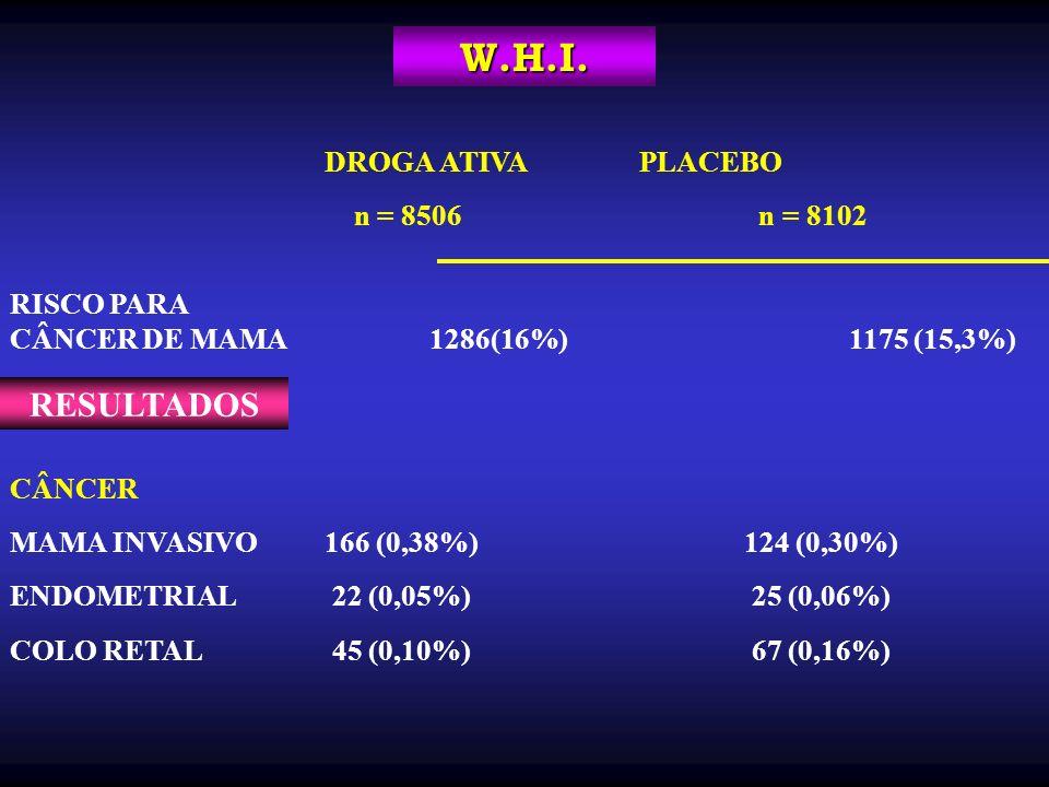 W.H.I. DROGA ATIVAPLACEBO n = 8506 n = 8102 RISCO PARA CÂNCER DE MAMA1286(16%)1175 (15,3%) CÂNCER MAMA INVASIVO166 (0,38%)124 (0,30%) ENDOMETRIAL 22 (