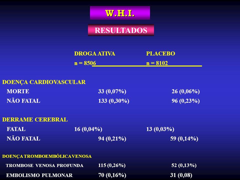 W.H.I. DROGA ATIVAPLACEBO n = 8506n = 8102 DOENÇA CARDIOVASCULAR MORTE33 (0,07%) 26 (0,06%) NÃO FATAL133 (0,30%) 96 (0,23%) DERRAME CEREBRAL FATAL16 (