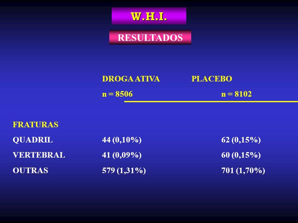W.H.I. DROGA ATIVAPLACEBO n = 8506n = 8102 FRATURAS QUADRIL44 (0,10%)62 (0,15%) VERTEBRAL41 (0,09%)60 (0,15%) OUTRAS579 (1,31%)701 (1,70%) RESULTADOS