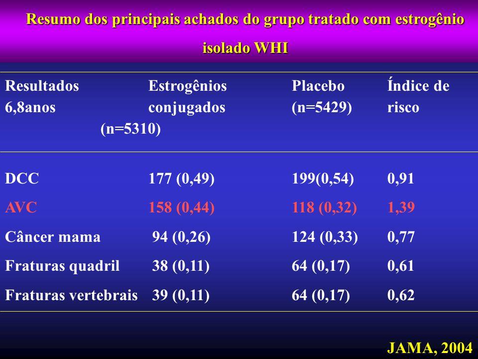 Resumo dos principais achados do grupo tratado com estrogênio isolado WHI ResultadosEstrogêniosPlaceboÍndice de 6,8anosconjugados(n=5429)risco (n=5310