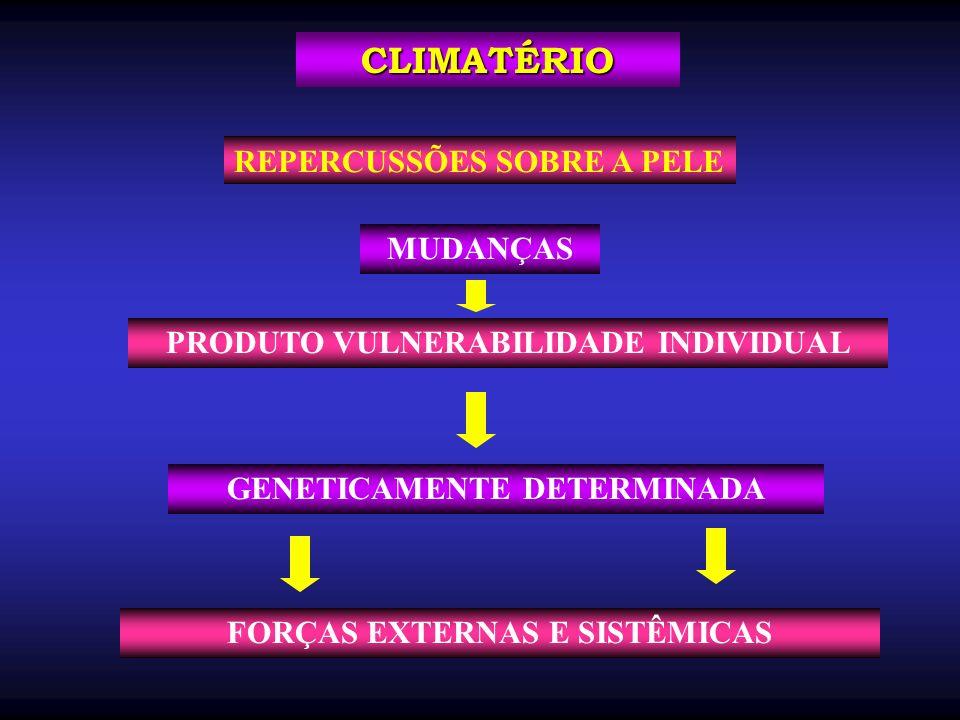MUDANÇAS CLIMATÉRIO GENETICAMENTE DETERMINADA PRODUTO VULNERABILIDADE INDIVIDUAL REPERCUSSÕES SOBRE A PELE FORÇAS EXTERNAS E SISTÊMICAS