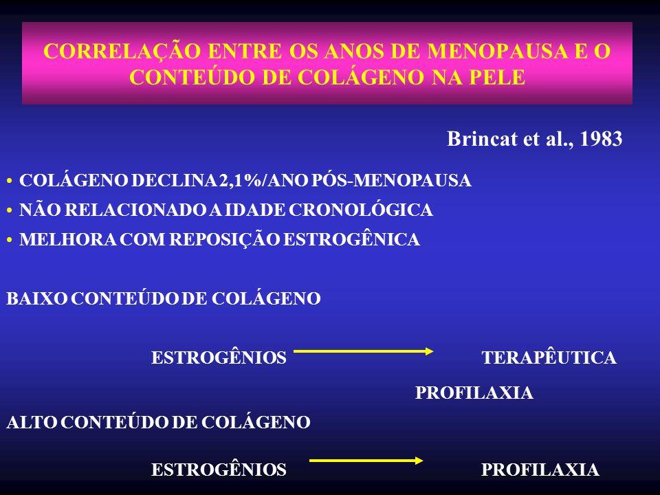 CORRELAÇÃO ENTRE OS ANOS DE MENOPAUSA E O CONTEÚDO DE COLÁGENO NA PELE Brincat et al., 1983 COLÁGENO DECLINA 2,1%/ANO PÓS-MENOPAUSA NÃO RELACIONADO A