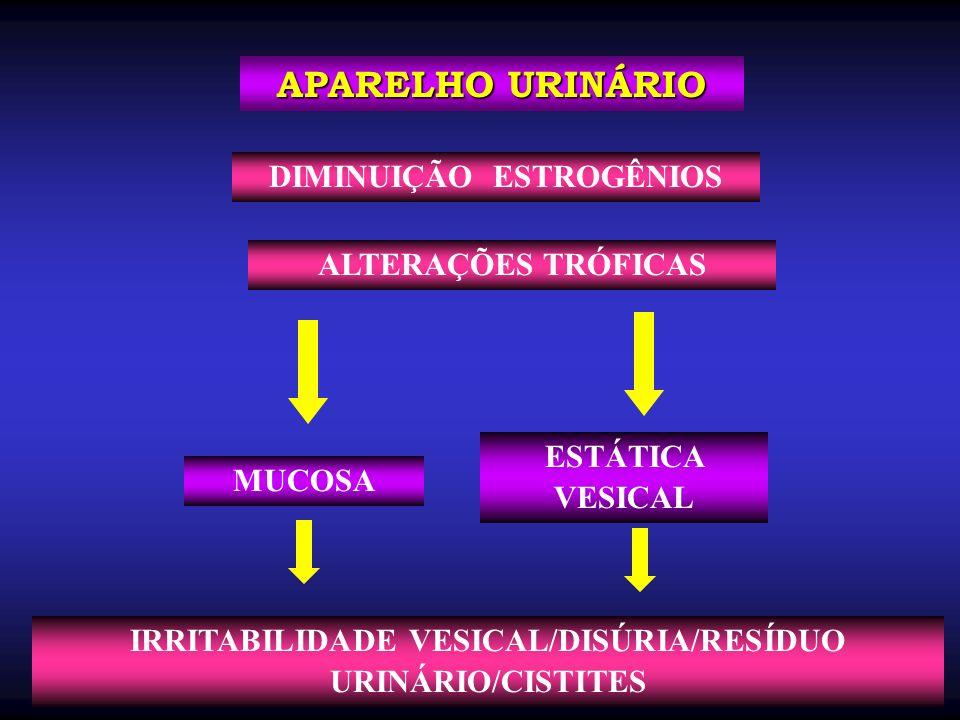 MUCOSA APARELHO URINÁRIO ESTÁTICA VESICAL DIMINUIÇÃO ESTROGÊNIOS ALTERAÇÕES TRÓFICAS IRRITABILIDADE VESICAL/DISÚRIA/RESÍDUO URINÁRIO/CISTITES