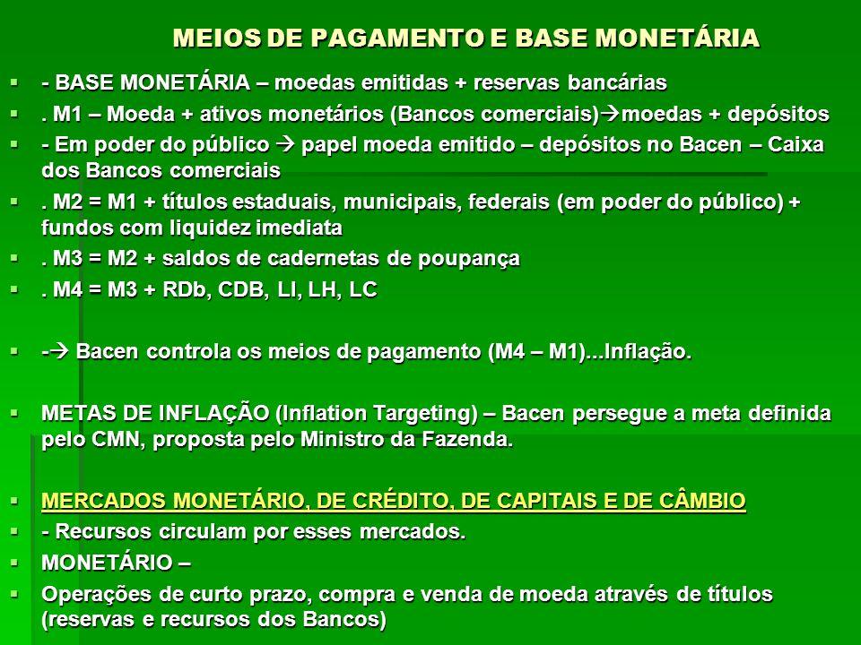 MEIOS DE PAGAMENTO E BASE MONETÁRIA - BASE MONETÁRIA – moedas emitidas + reservas bancárias - BASE MONETÁRIA – moedas emitidas + reservas bancárias. M