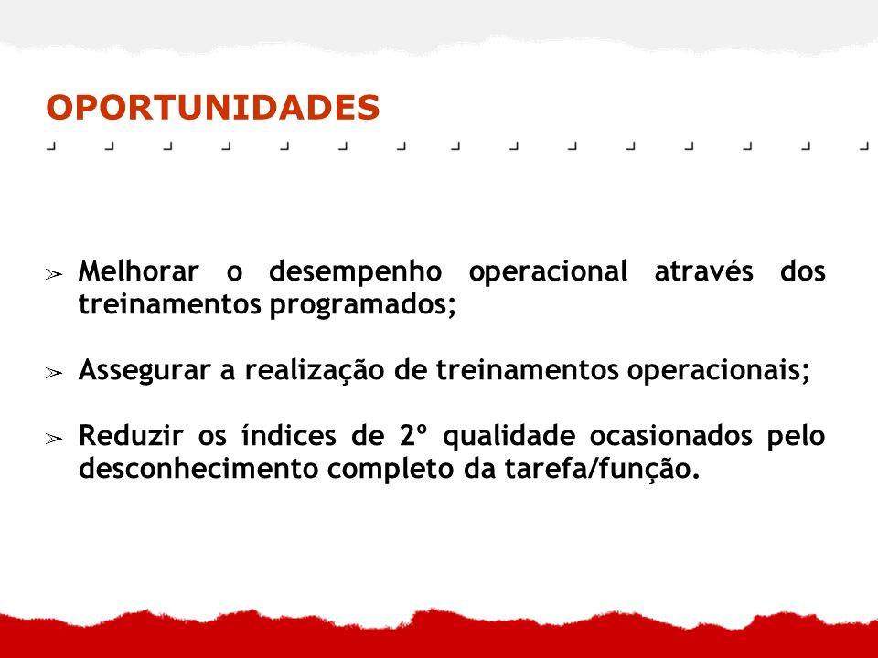 OPORTUNIDADES Melhorar o desempenho operacional através dos treinamentos programados; Assegurar a realização de treinamentos operacionais; Reduzir os
